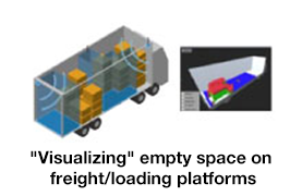 """Visualizing"" empty space on freight/loading platforms"